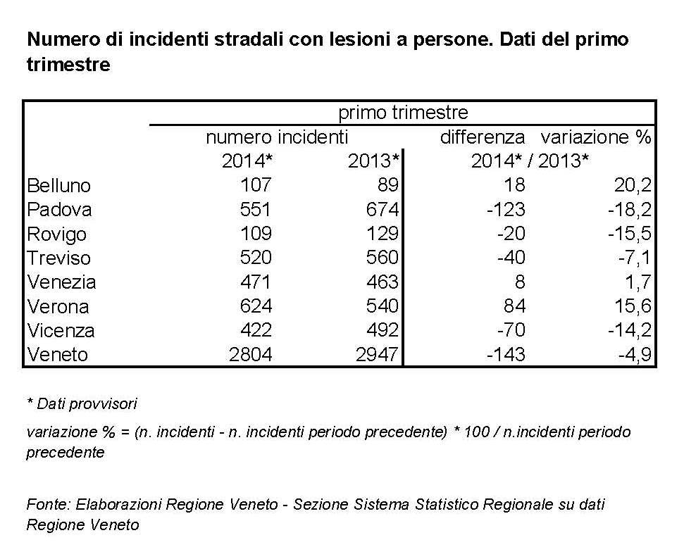 Il numero di incidenti per provincia